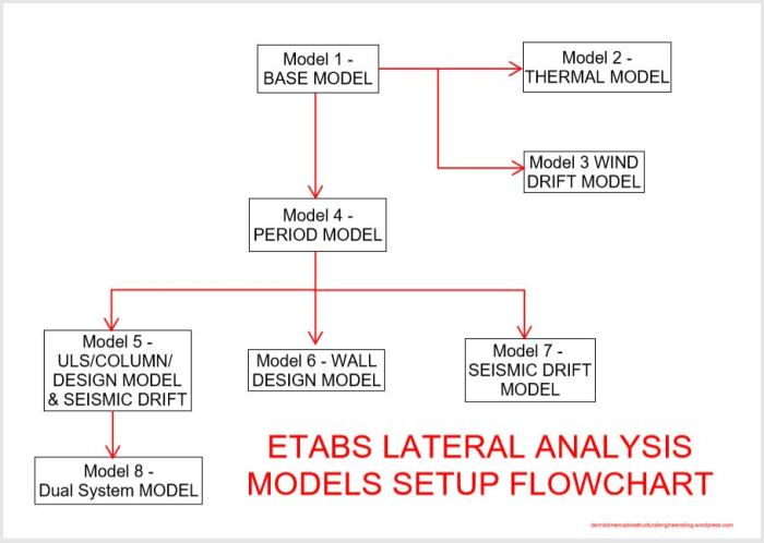 ETABS modelling and features – Dennis Mercado's Structural